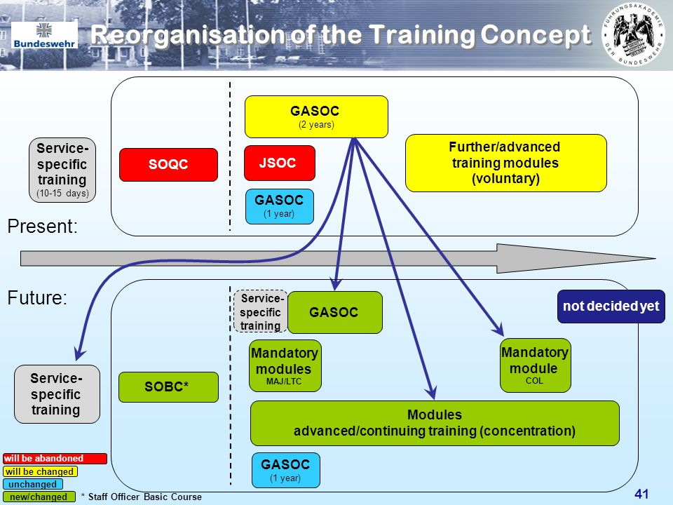 Reorganisation of the Training Concept
