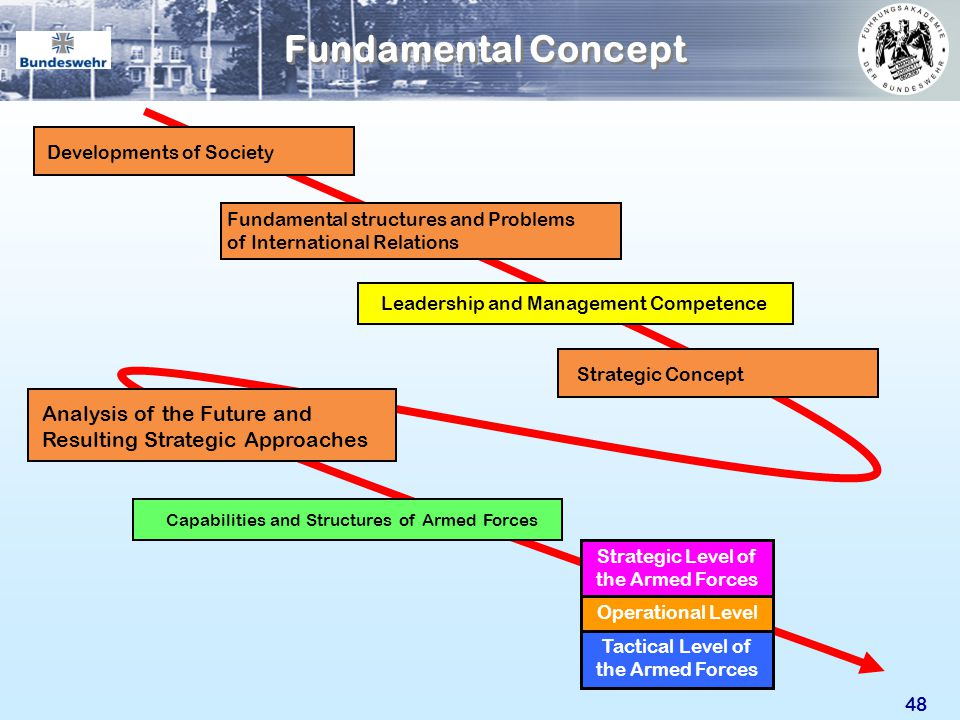 Fundamental Concept Analysis of the Future and