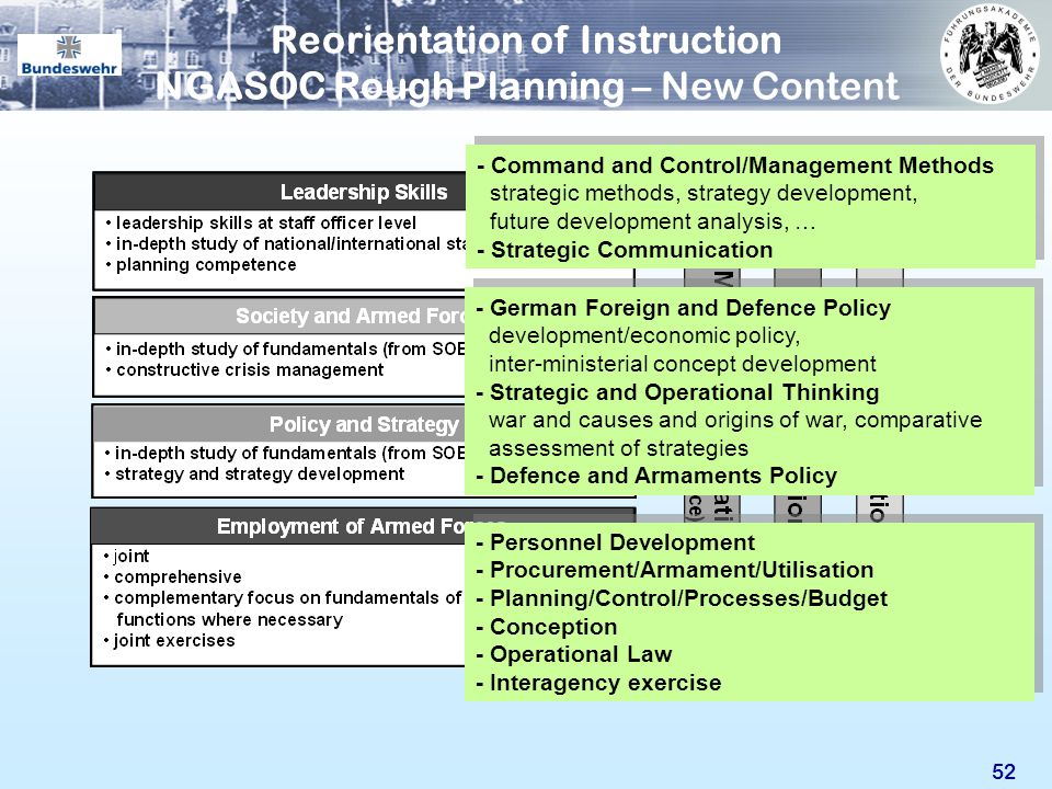 Reorientation of Instruction NGASOC Rough Planning – New Content