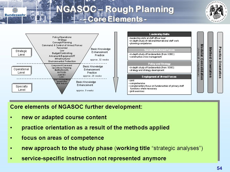 NGASOC – Rough Planning - Core Elements -