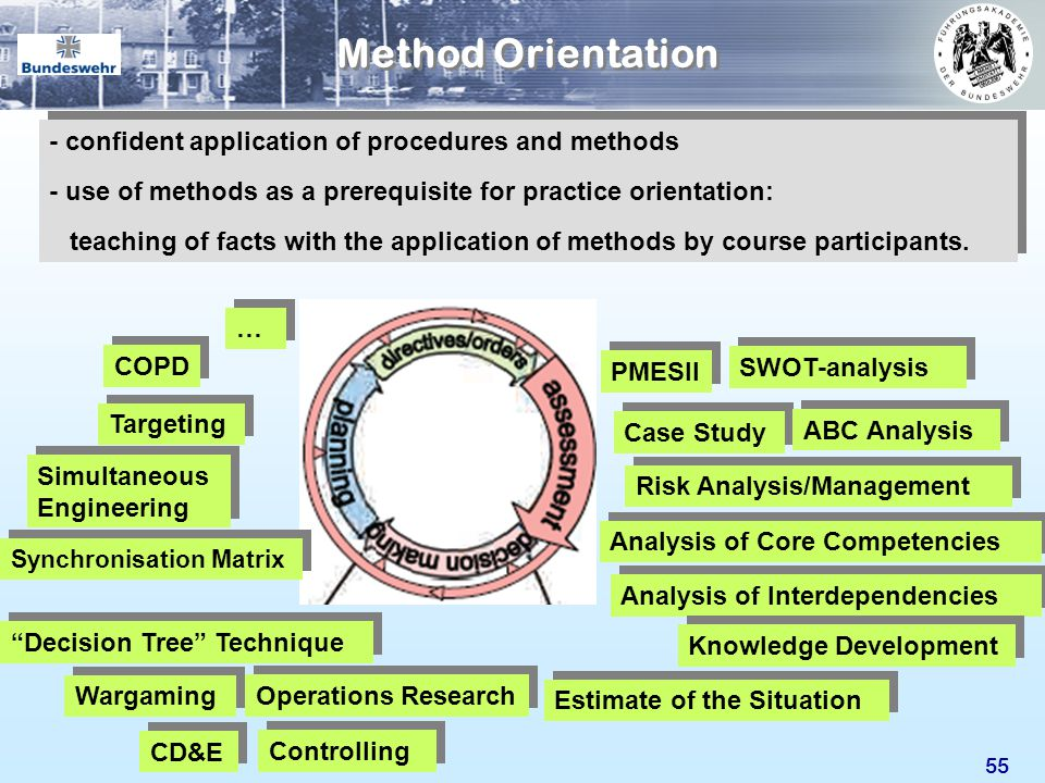 Method Orientation - confident application of procedures and methods