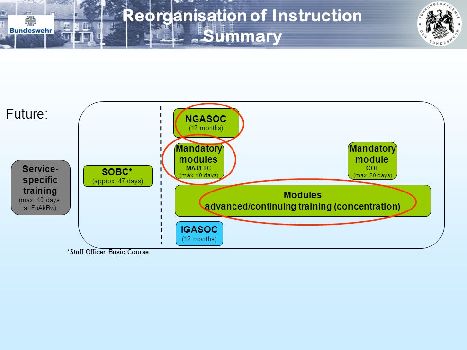 Reorganisation of Instruction Summary
