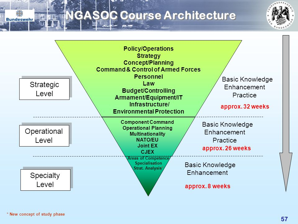 NGASOC Course Architecture