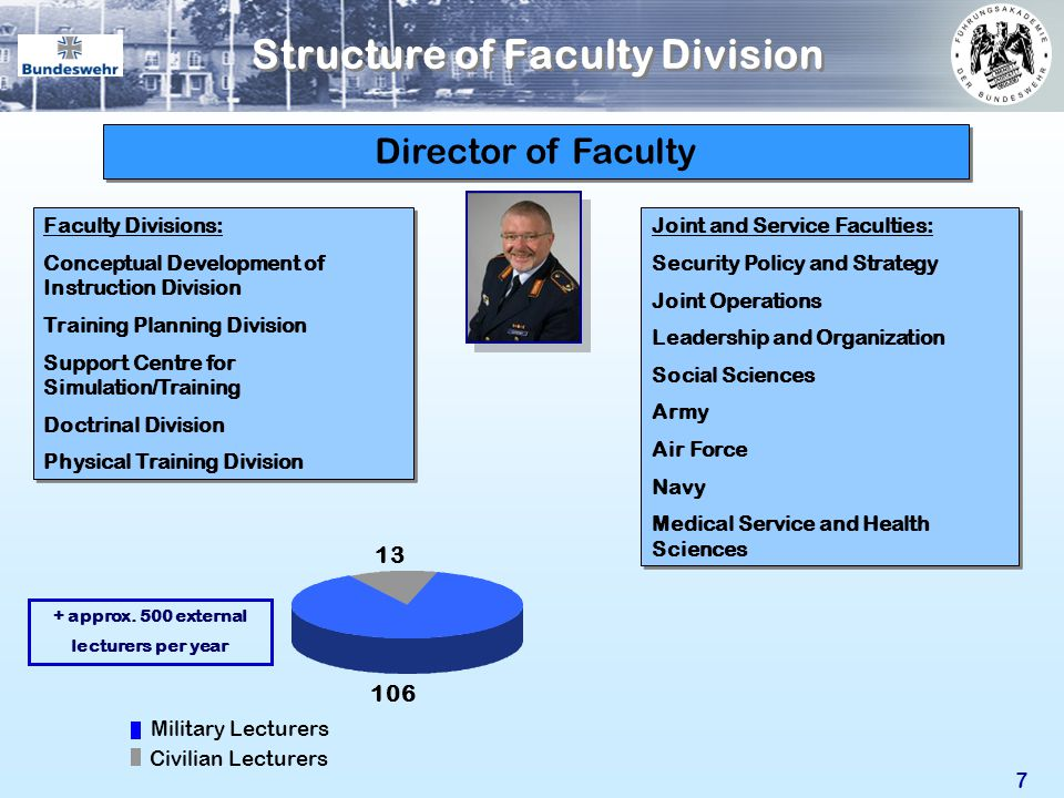 Structure of Faculty Division