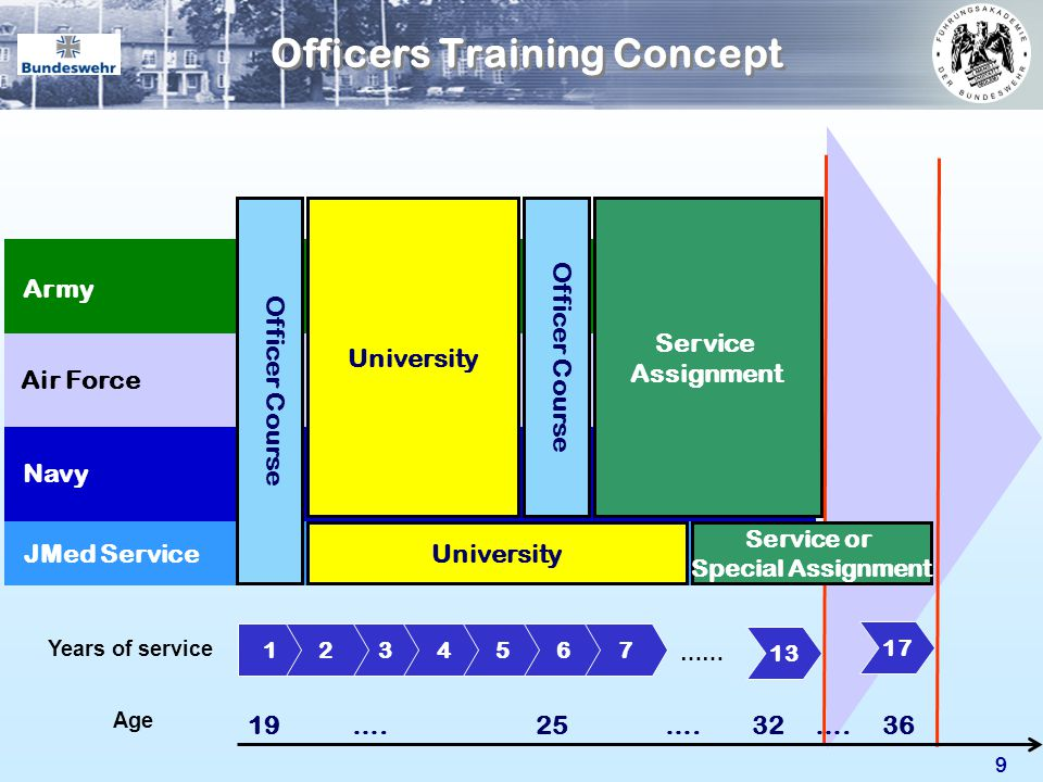 Officers Training Concept