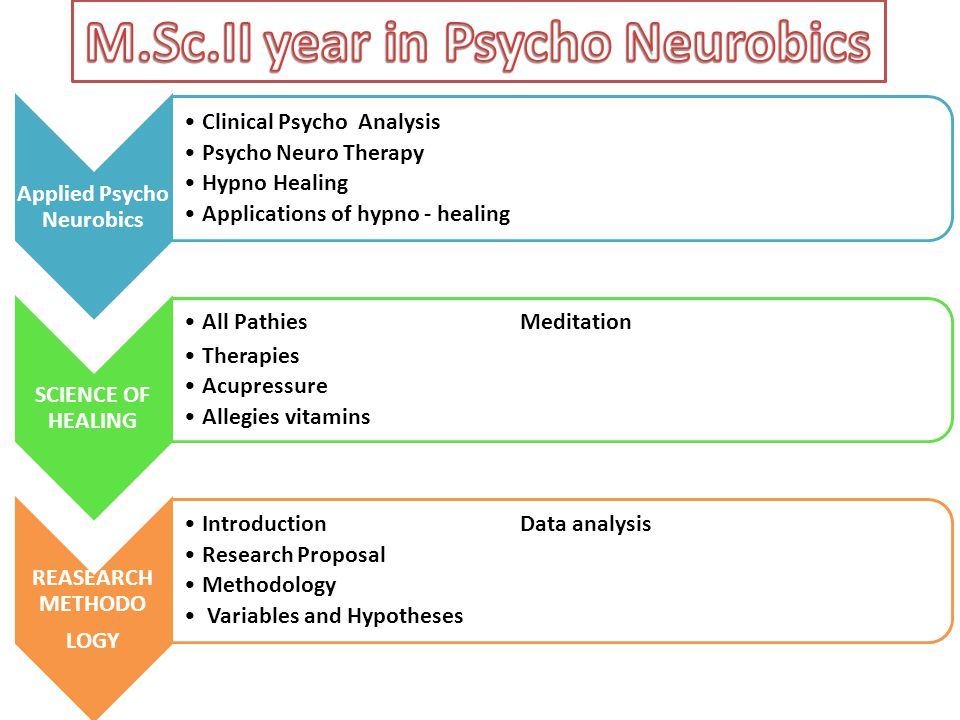 M.Sc.II year in Psycho Neurobics