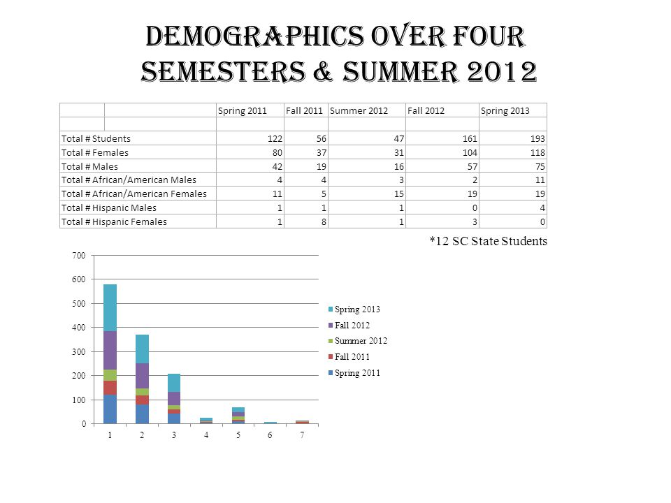 Demographics over FOUR Semesters & Summer 2012