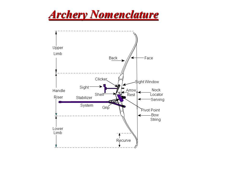 Archery Nomenclature Upper Limb Back Face Clicker Sight Window Sight
