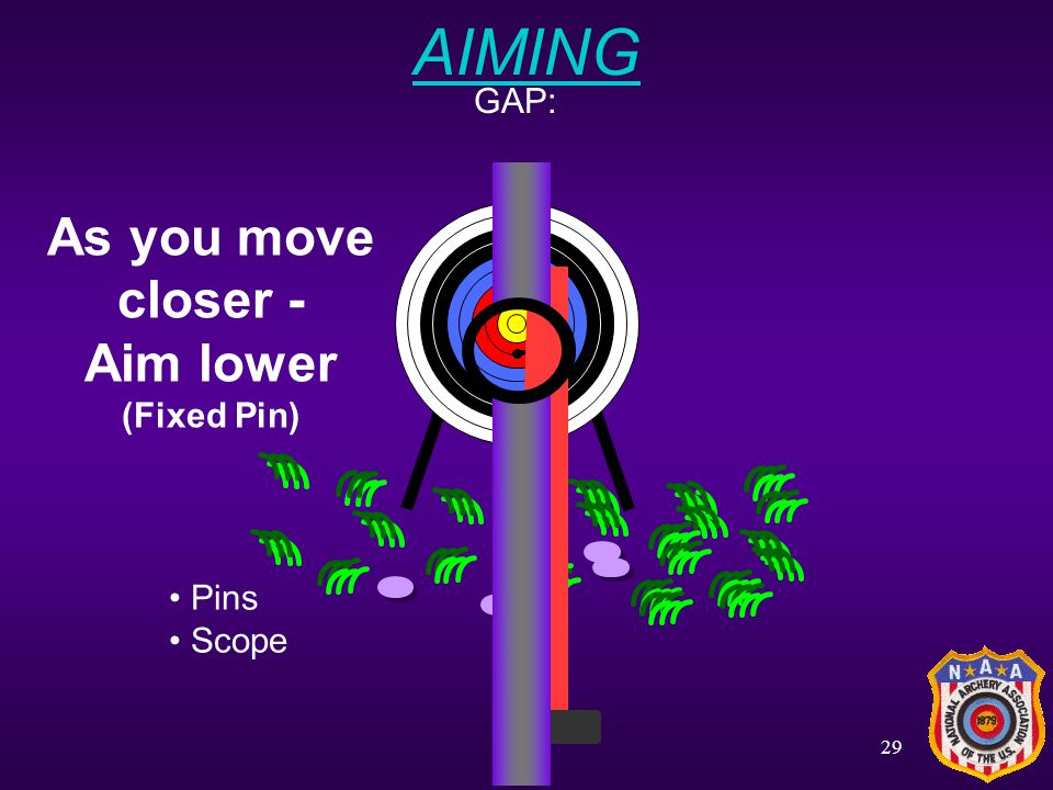 AIMING GAP: As you move closer - Aim lower (Fixed Pin) Pins Scope