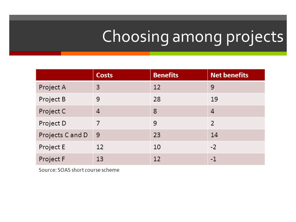 Choosing among projects