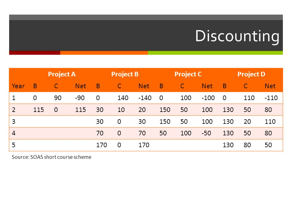 Discounting Project A Project B Project C Project D Year B C Net 1 90