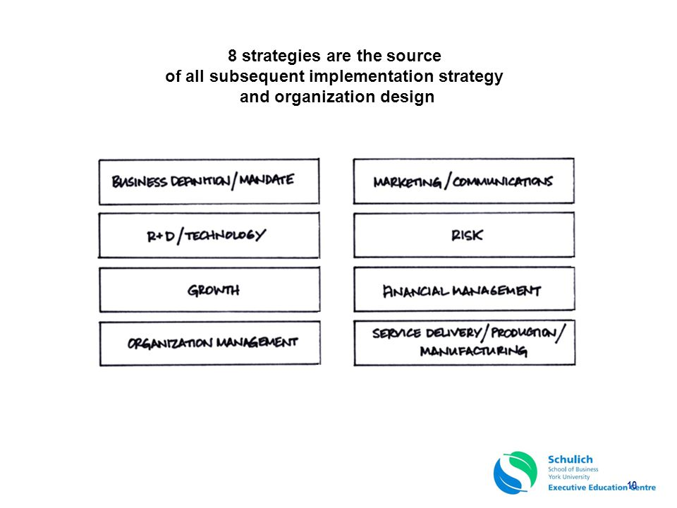 8 strategies are the source of all subsequent implementation strategy