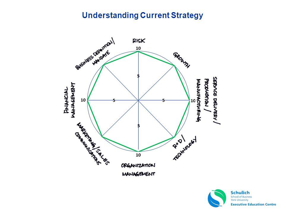Understanding Current Strategy