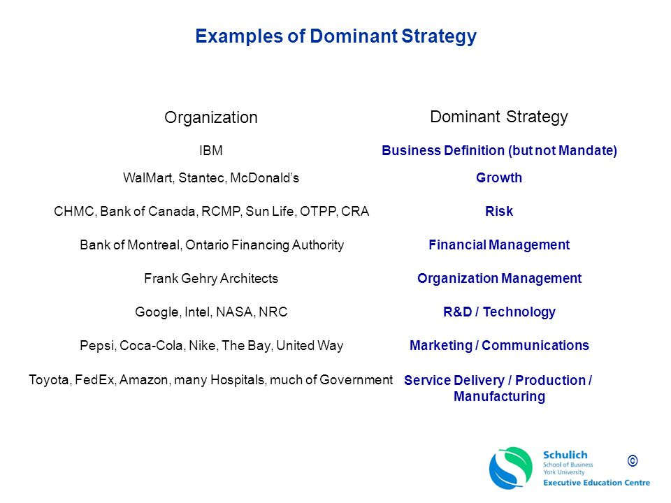 Examples of Dominant Strategy