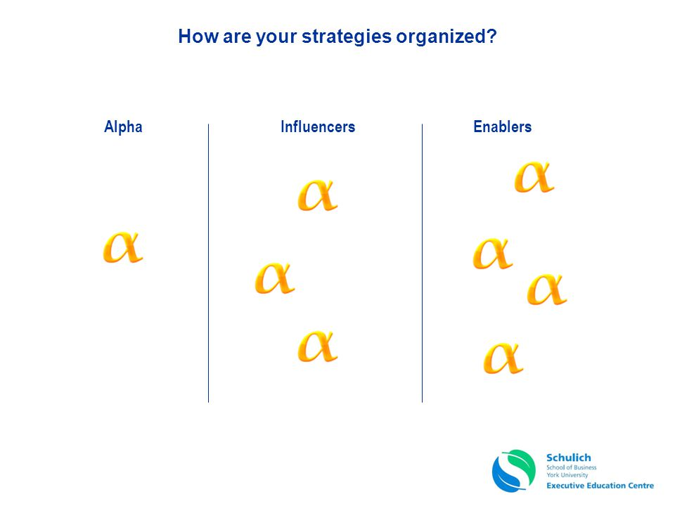How are your strategies organized