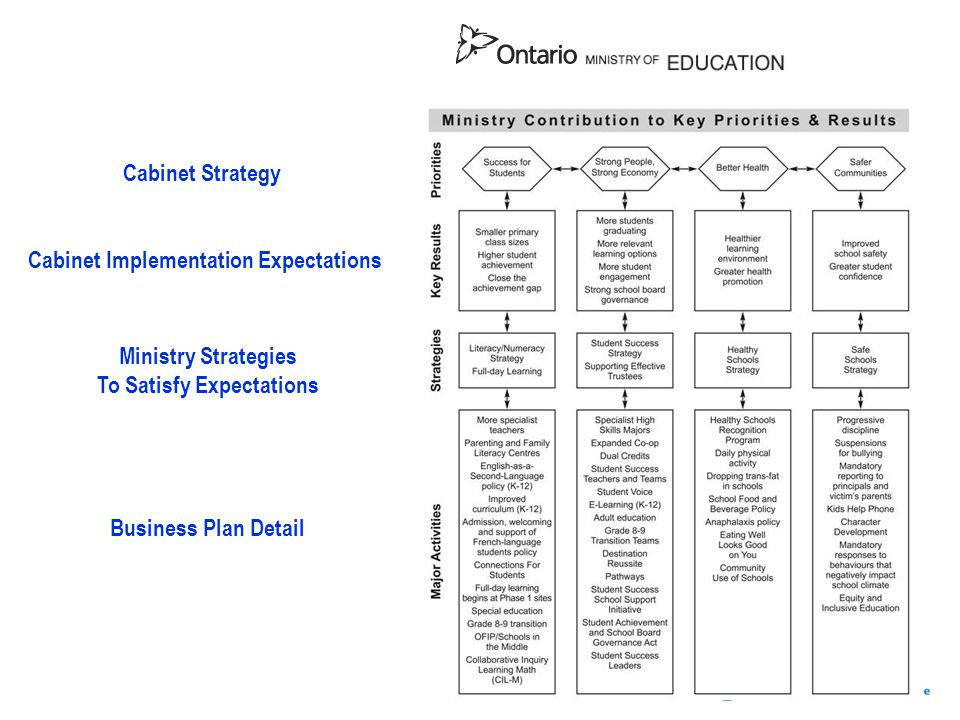 Cabinet Implementation Expectations