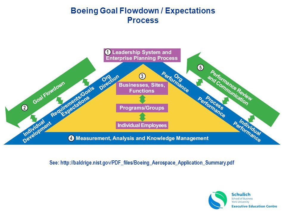 Boeing Goal Flowdown / Expectations Process