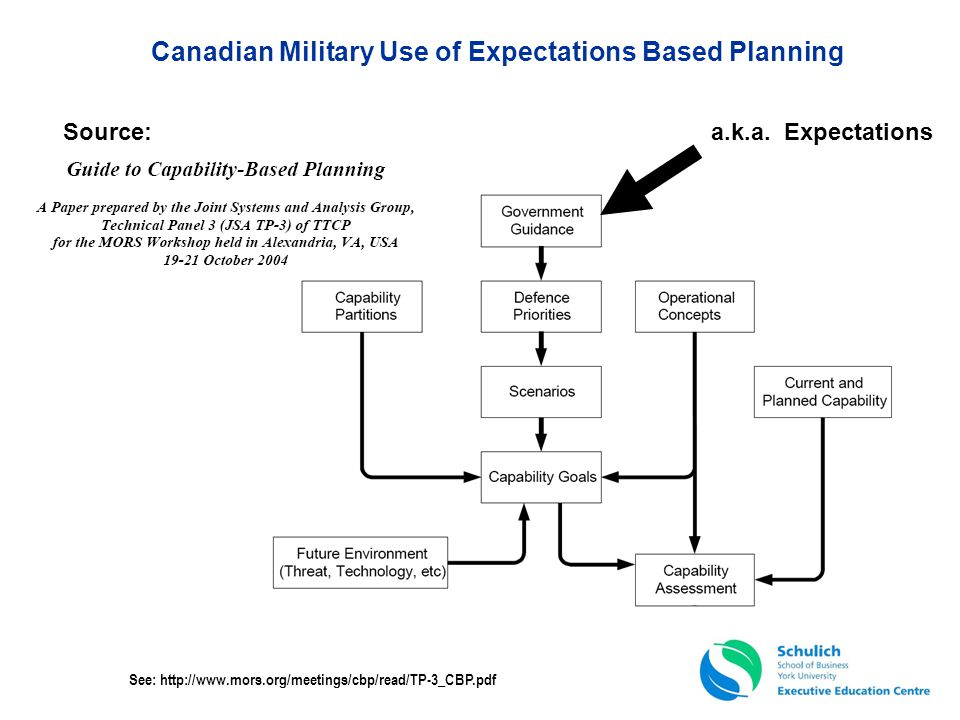 Canadian Military Use of Expectations Based Planning