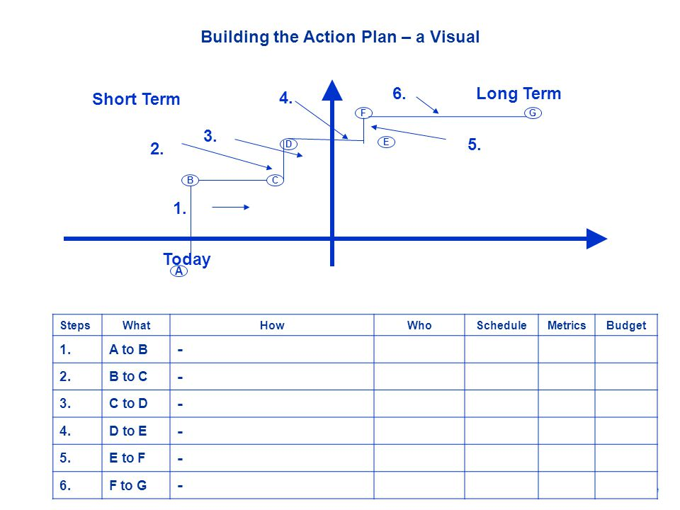 Building the Action Plan – a Visual