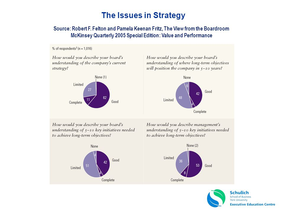 The Issues in Strategy Source: Robert F. Felton and Pamela Keenan Fritz, The View from the Boardroom.