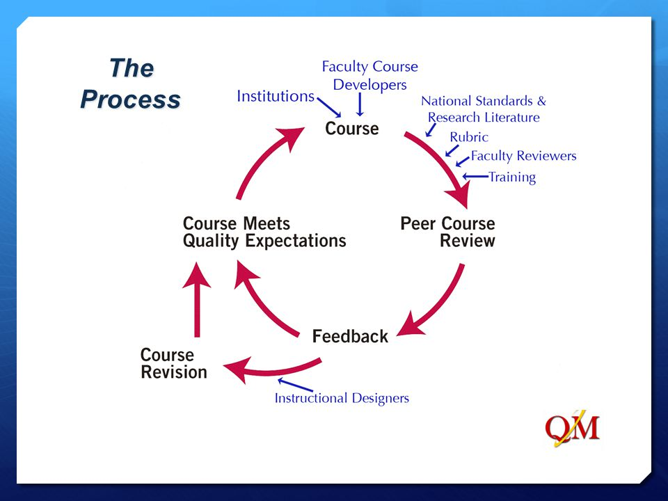 The Process This diagram illustrates the focus on continuous improvement and summarizes the Quality Matters course review process: