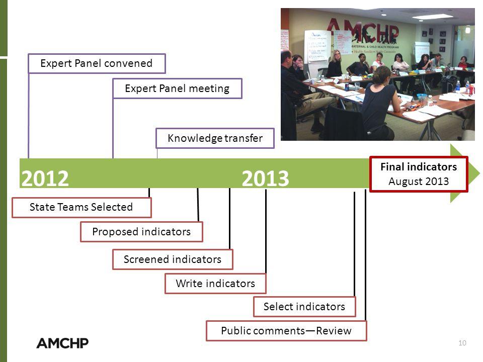 2012 2013 Expert Panel convened Expert Panel meeting