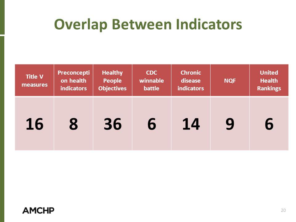Overlap Between Indicators
