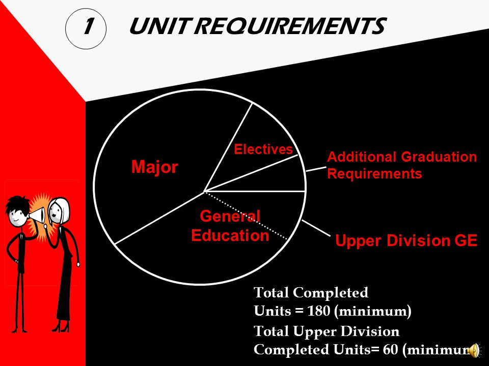 1 UNIT REQUIREMENTS Major General Education Upper Division GE