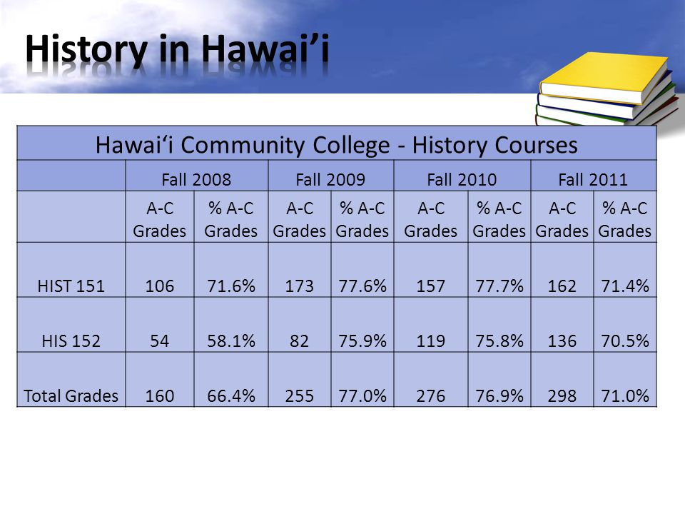 Hawai'i Community College - History Courses