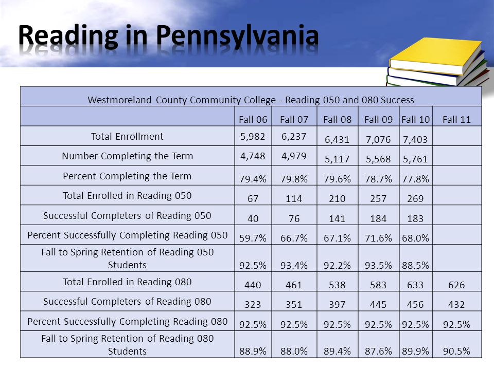 Reading in Pennsylvania