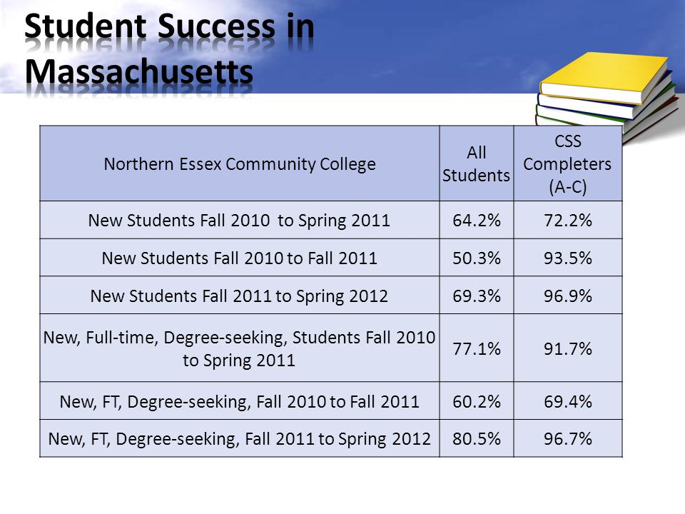 Student Success in Massachusetts