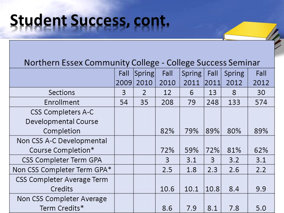 Student Success, cont. Northern Essex Community College - College Success Seminar. Fall 2009. Spring 2010.