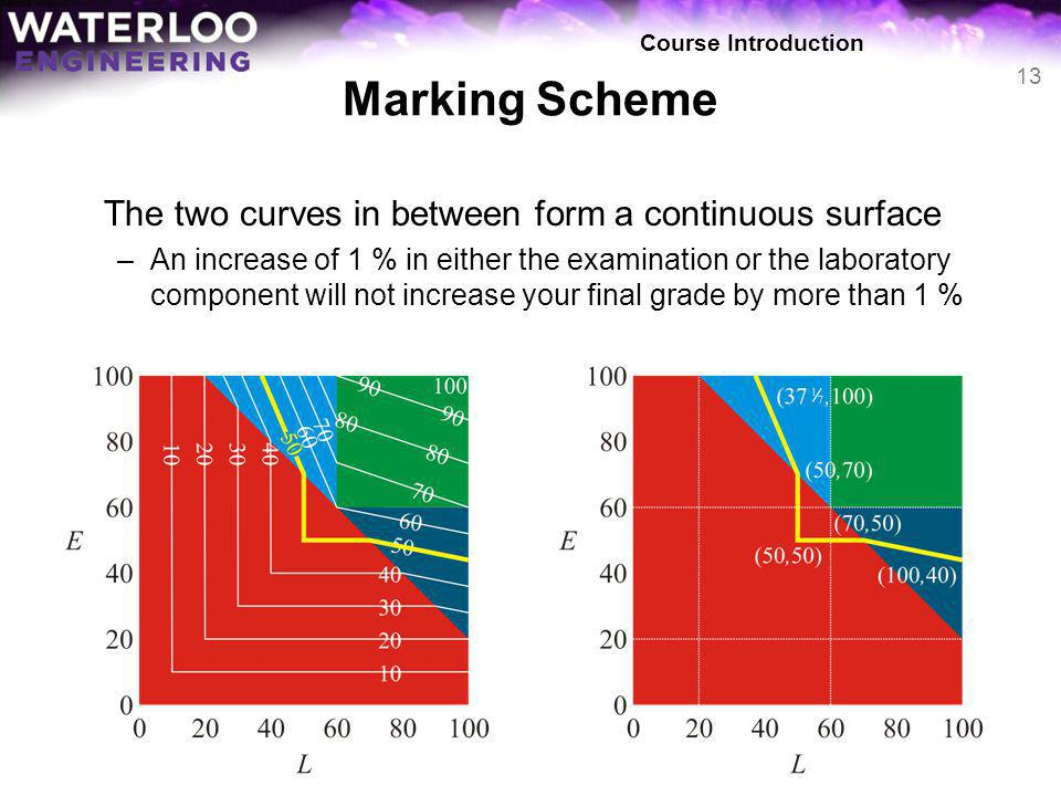 Marking Scheme The two curves in between form a continuous surface