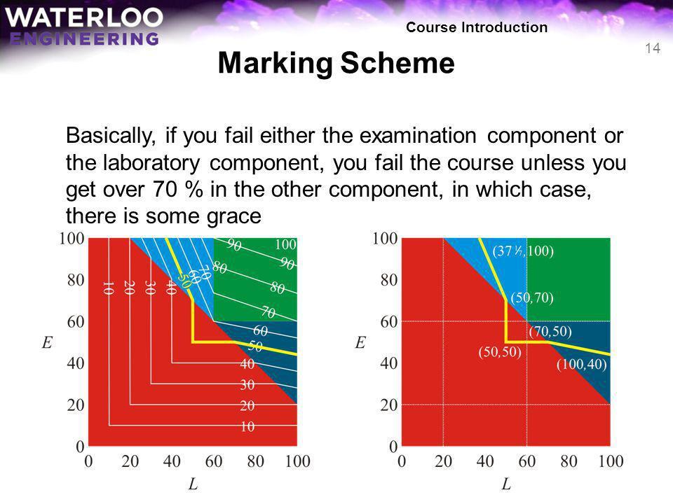 Course Introduction Marking Scheme.