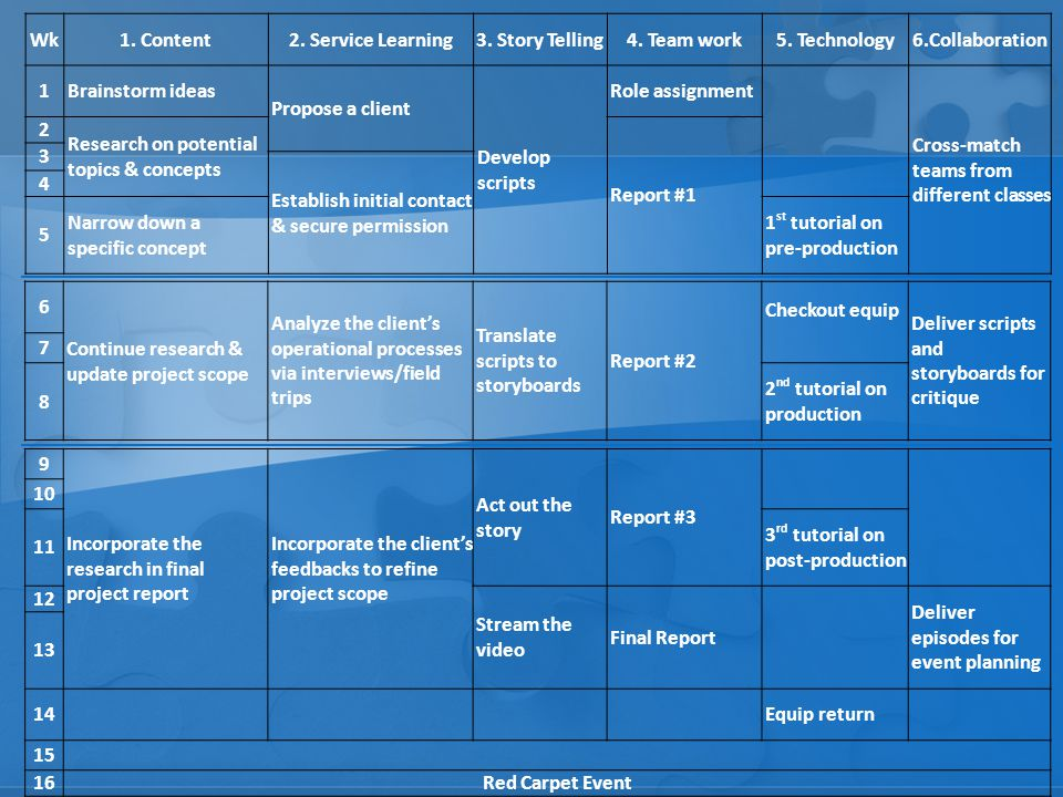 Wk 1. Content. 2. Service Learning. 3. Story Telling. 4. Team work. 5. Technology. 6.Collaboration.