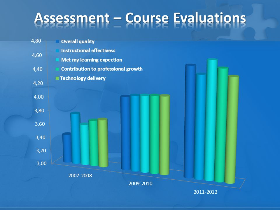 Assessment – Course Evaluations
