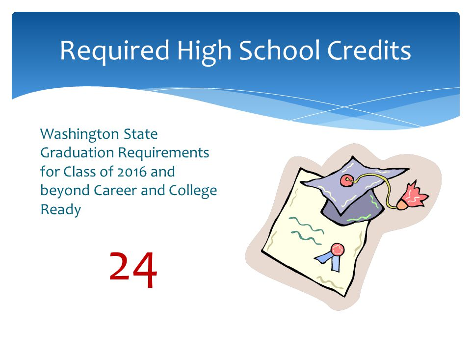 Required High School Credits