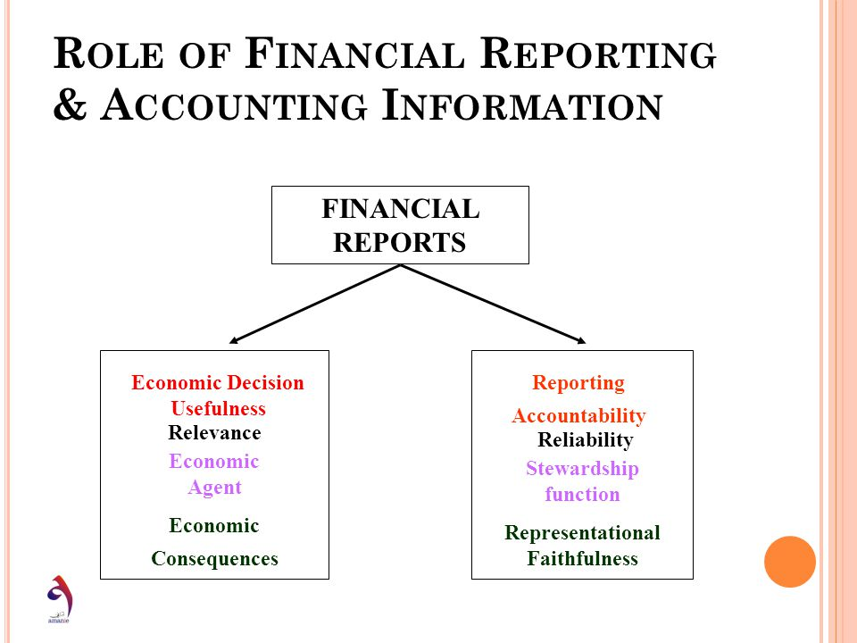 Role of Financial Reporting & Accounting Information