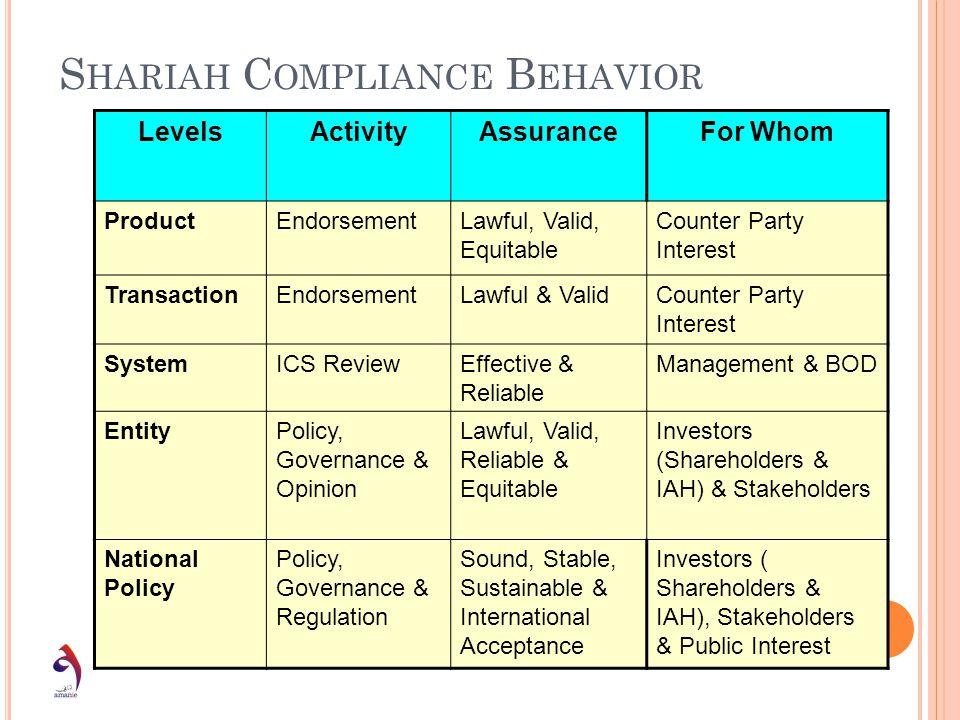 Shariah Compliance Behavior