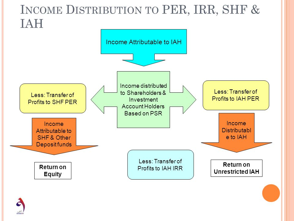 Income Distribution to PER, IRR, SHF & IAH