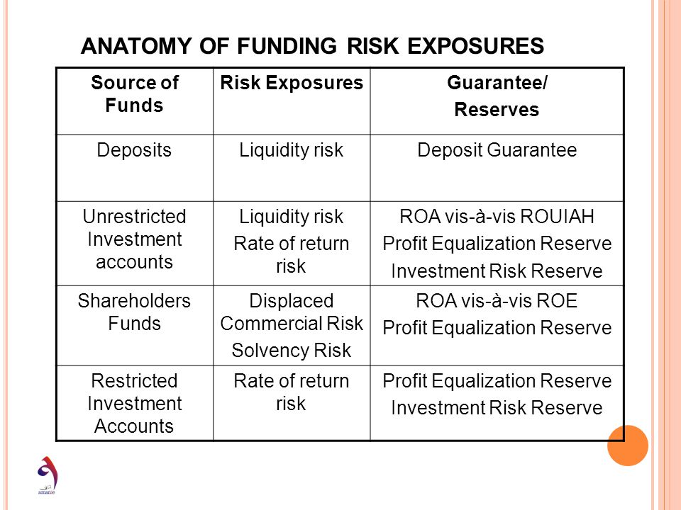 ANATOMY OF FUNDING RISK EXPOSURES