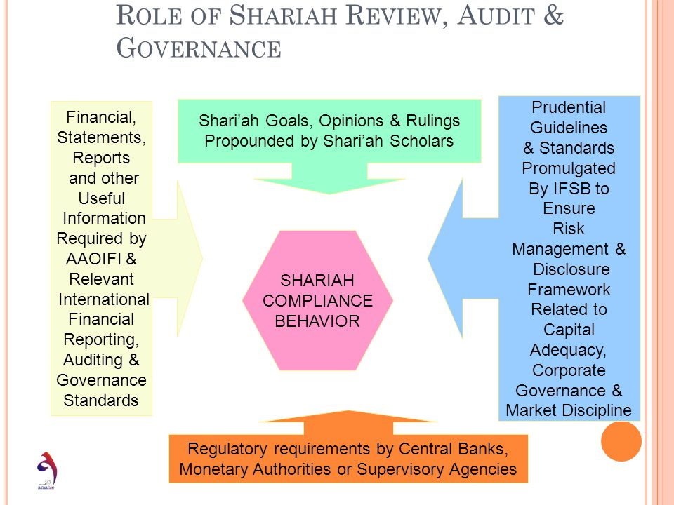 Multi-Disciplinary Perspectives on Role of Shariah Review, Audit & Governance