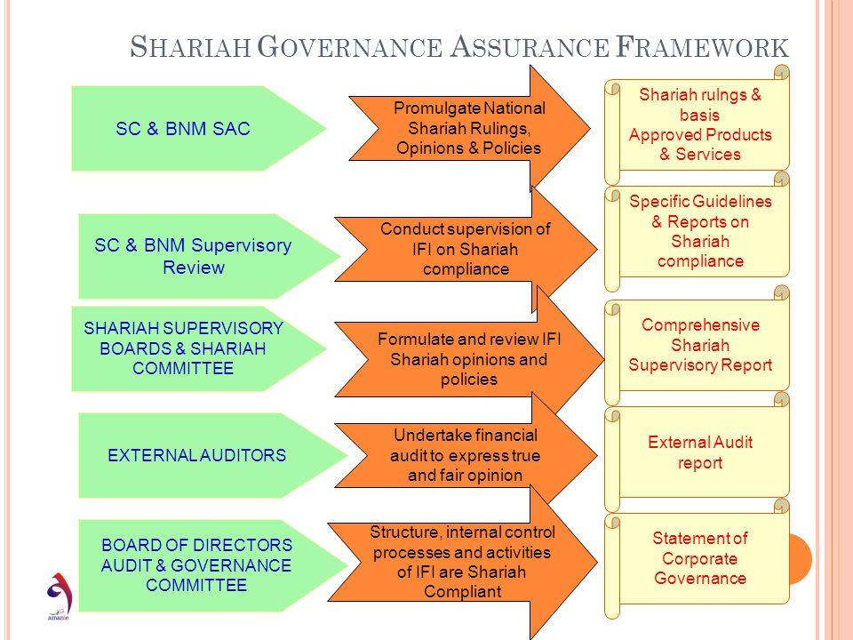 Shariah Governance Assurance Framework