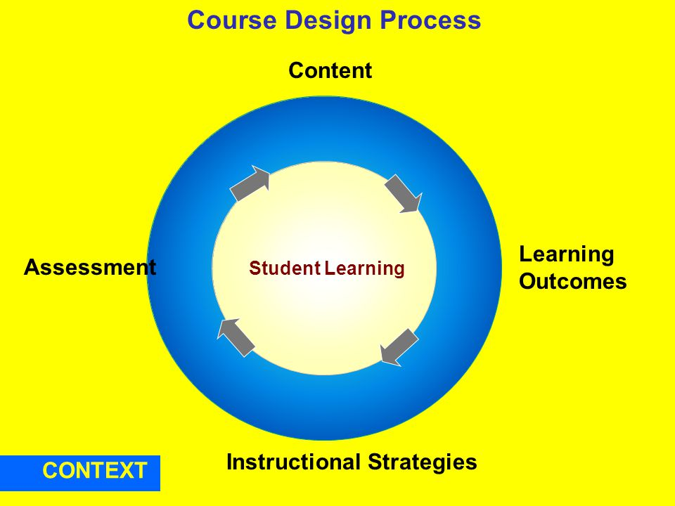 Course Design Process Instructional Strategies Content Learning