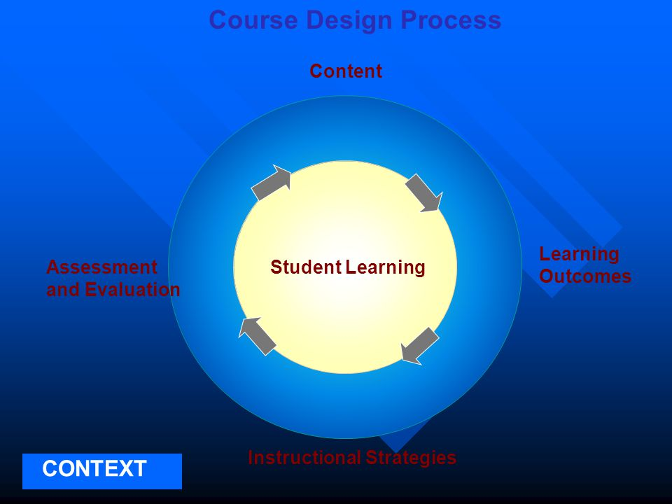 Course Design Process CONTEXT Instructional Strategies