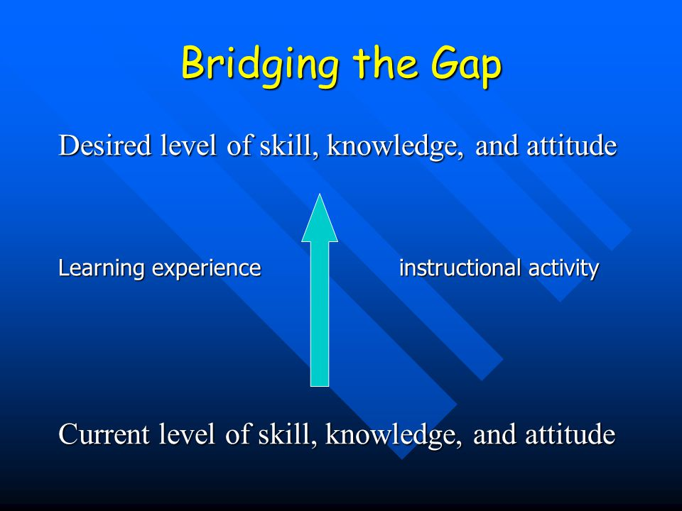 Bridging the Gap Desired level of skill, knowledge, and attitude