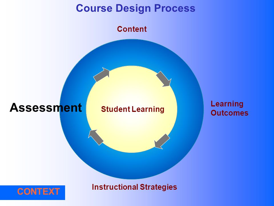 Assessment Course Design Process CONTEXT Content Learning Outcomes