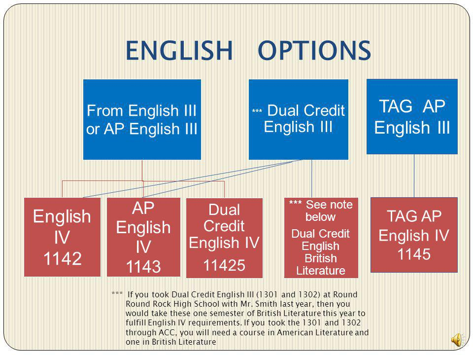 ENGLISH OPTIONS English IV 1142 TAG AP English III AP English IV 1143