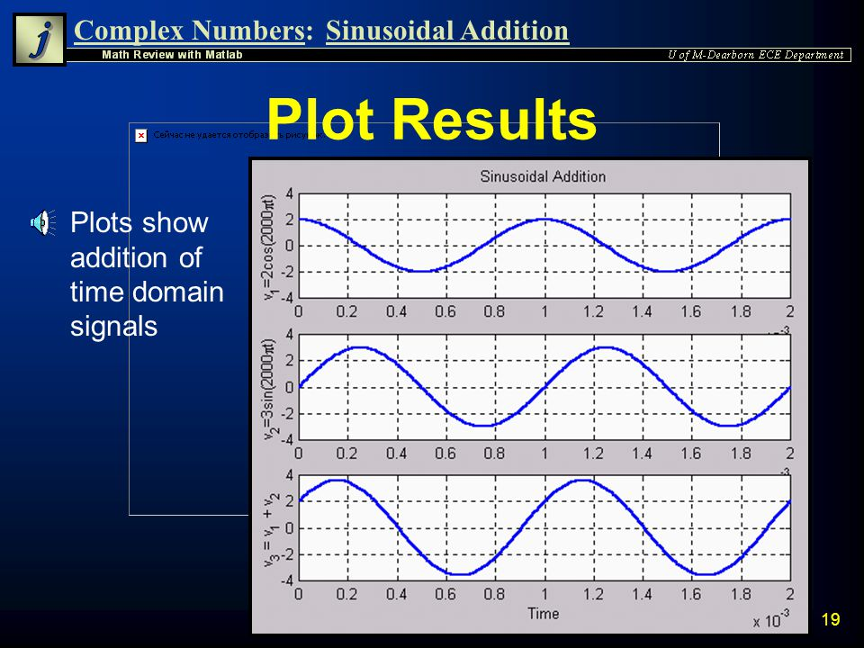 Plot Results Plots show addition of time domain signals