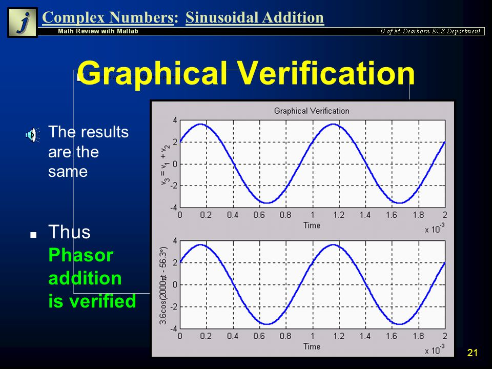 Graphical Verification